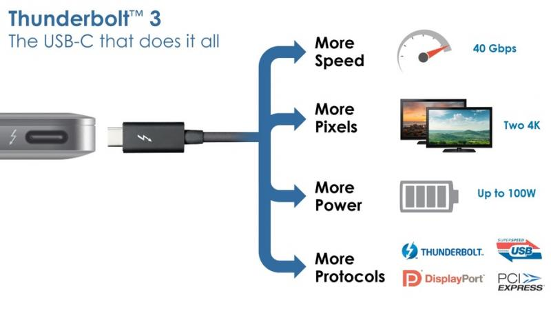 Users are able to daisy-chain up to six devices per port with an additional monitor at the end.