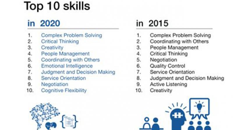 The World Economic Forum (WEF) has proposed 10 skills that candidates ...