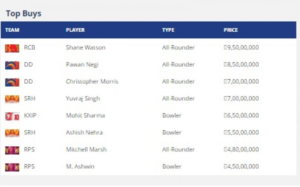 Top buys in IPL Players Auction 2016. (Photo: Screengrab)