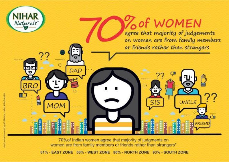 It's disheartening to know that Indian women are more likely to have to deal with judgemental behaviour from their family and friends. This also highlights the lack of strong support systems for Indian women in general.