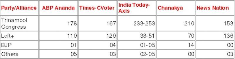 Exit Polls: Close for Jaya