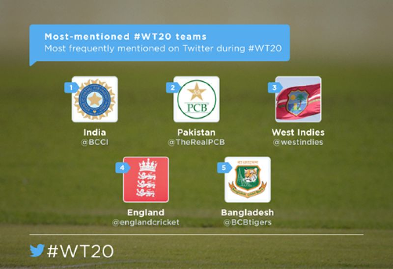 Most mentioned teams on Twitter during ICC World T20. (Photo: DC)