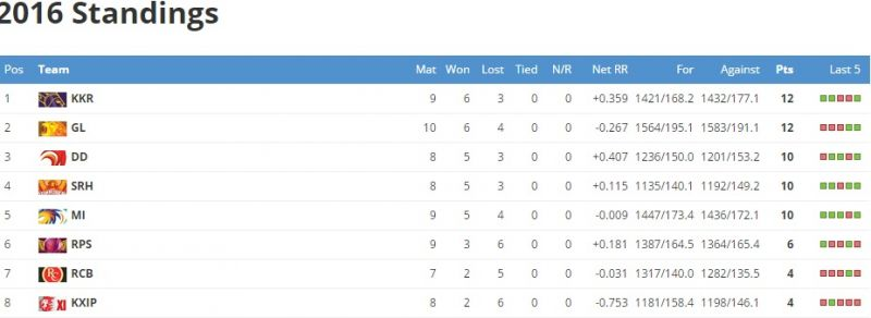 (Photo: Screengrab from the official website of Indian Premier League)