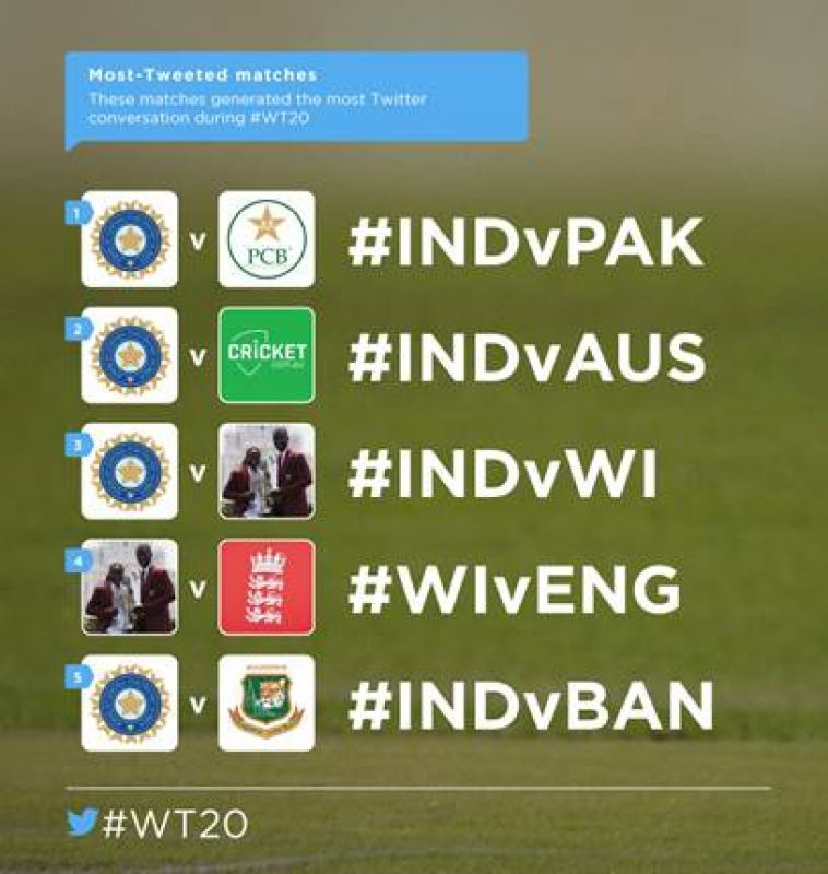 Most tweeted matches on Twitter during ICC World T20. (Photo: DC)