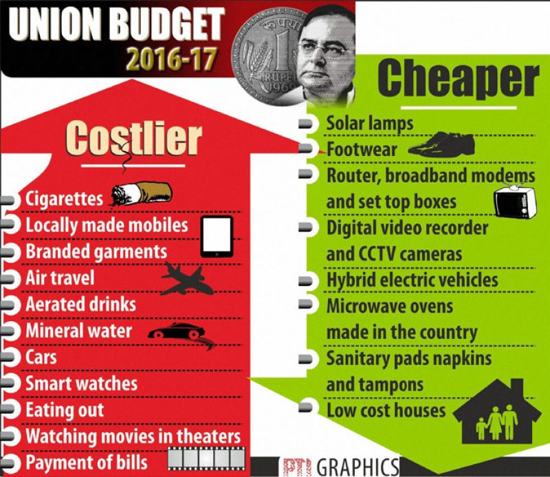 Budget 2016: What's gotten cheaper and costlier.