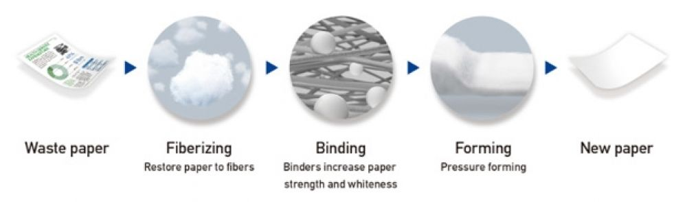 Recycling waste paper