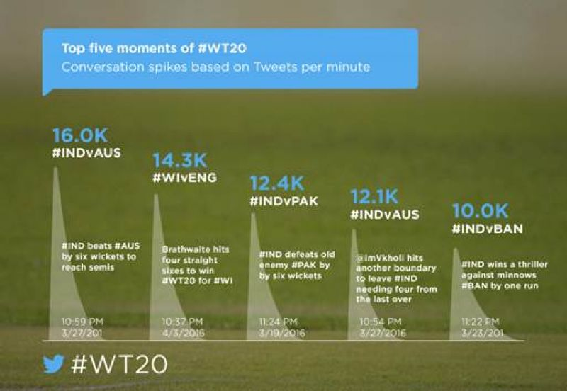 Top five moments on Twitter during ICC World T20. (Photo: DC)