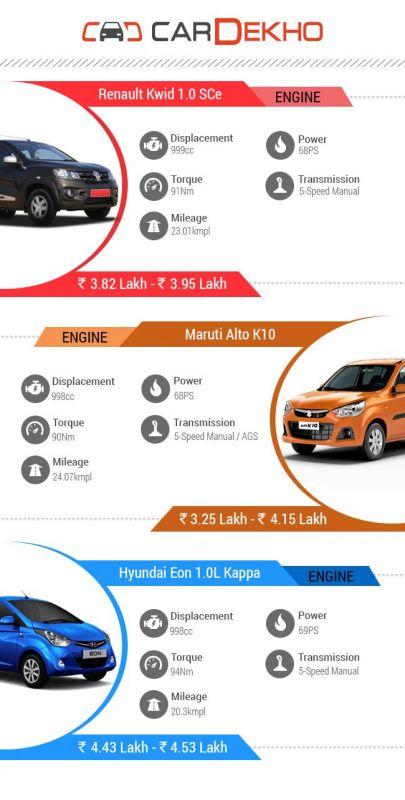 Comparison Renault Kwid Sce Vs Maruti Alto K10 Vs Hyundai Eon 10 Litre