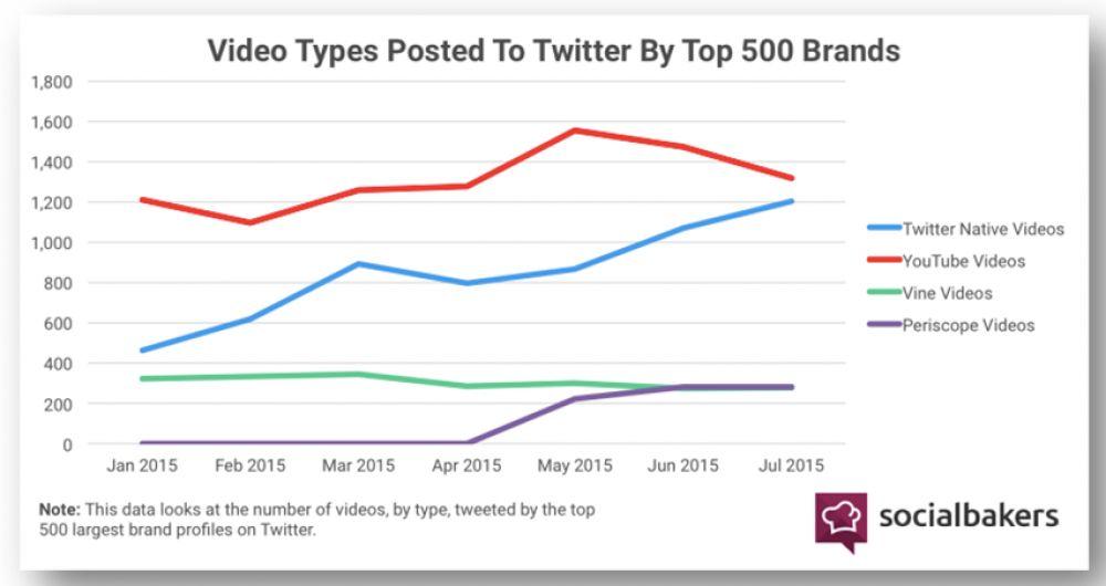 online ads chart