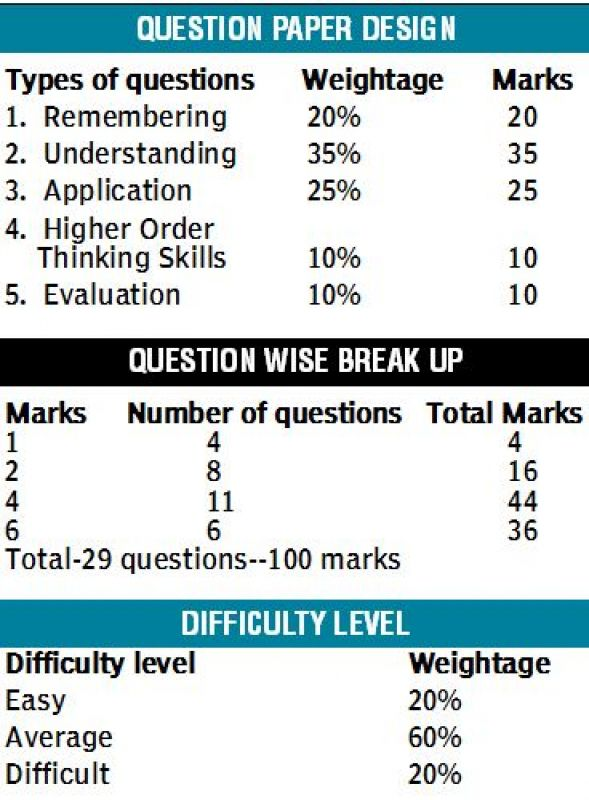 Cbse reduces difficulty level in new maths question papers maths malvernweather Choice Image