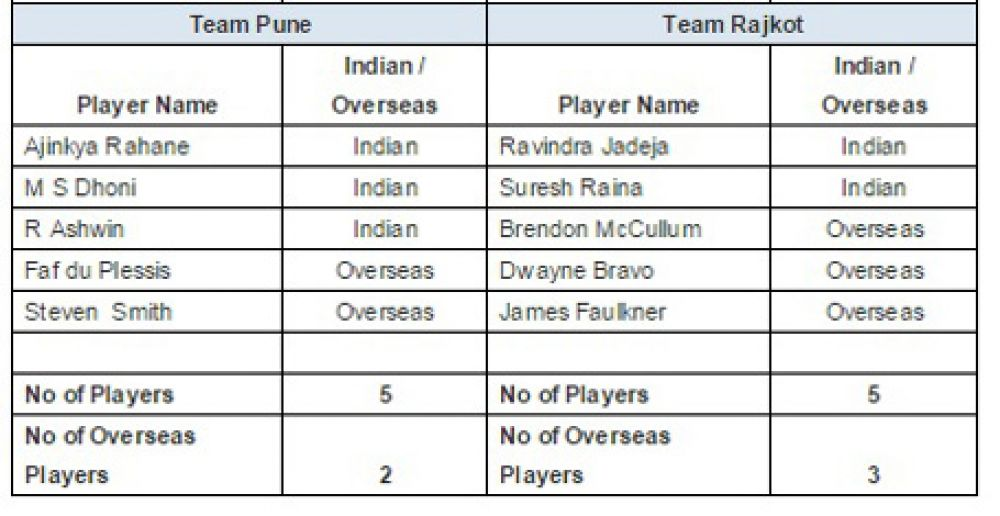 List of retained players Rajkot Pune