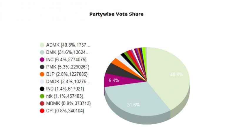 Partywise voteshare in Tamil Nadu. (Photo: Election Commission of India)