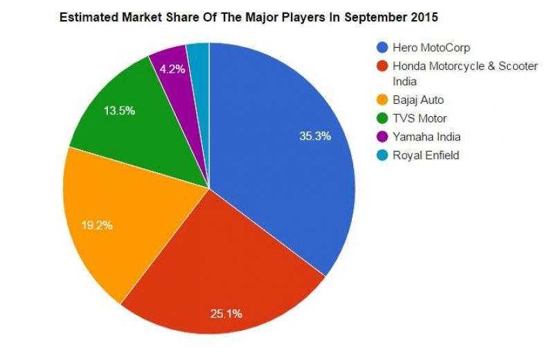 September 2016: Indian two-wheeler market sales report