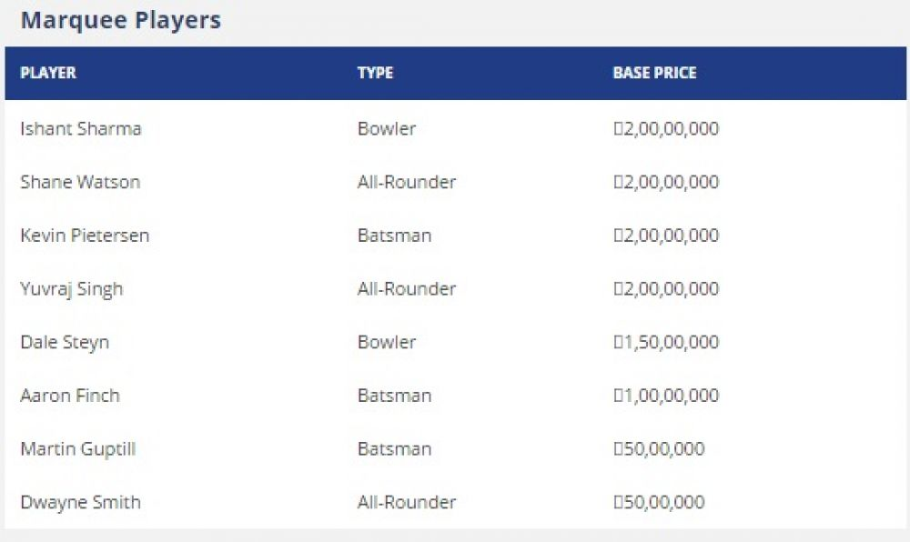 List of marquee players at the IPL Players' Auction 2016 (Photo: Screengrab)