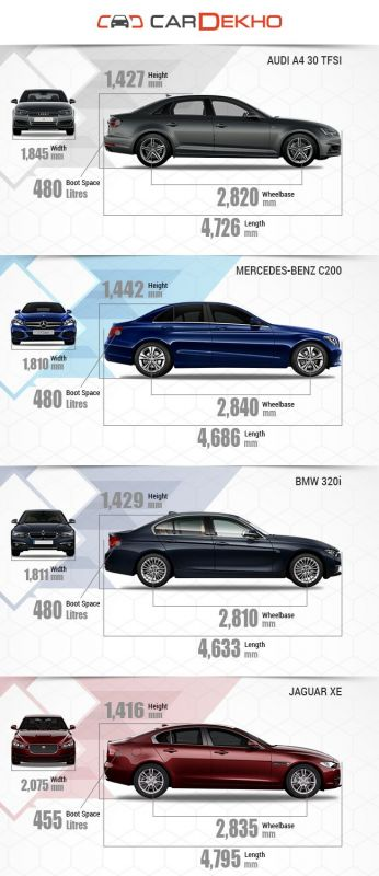 Spec Comparison Audi A4 Vs Mercedes Benz C Class Vs Bmw 3 Series Vs