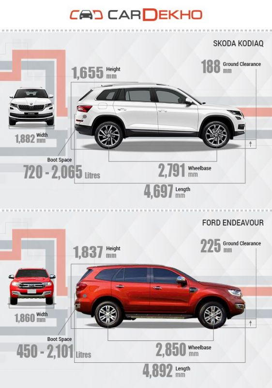 Spec Comparison Skoda Kodiaq And Ford Endeavour