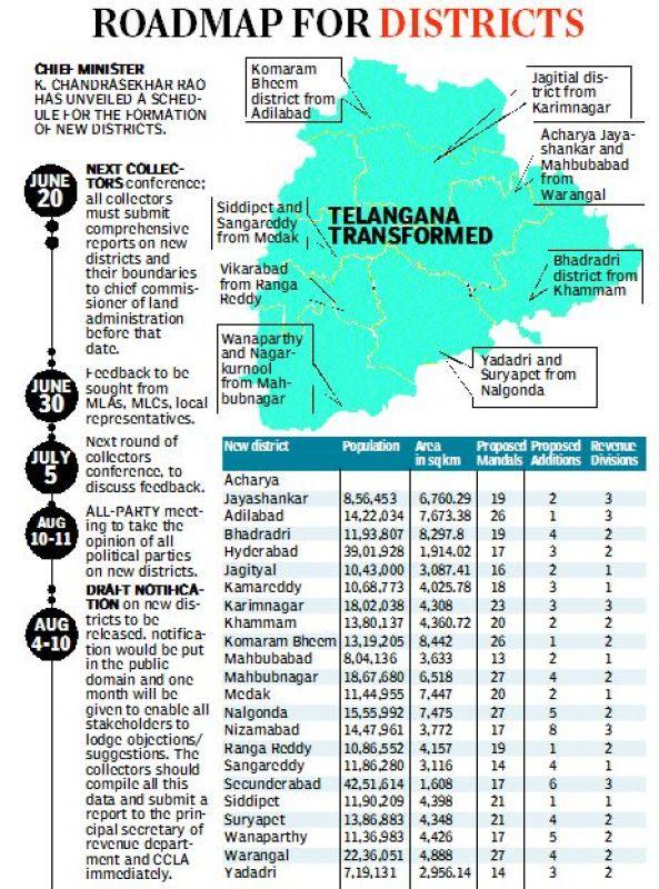 Dasara gift: Telangana collectors propose to create 13 new