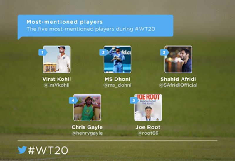 Most mentioned players on Twitter during ICC World T20. (Photo: DC)