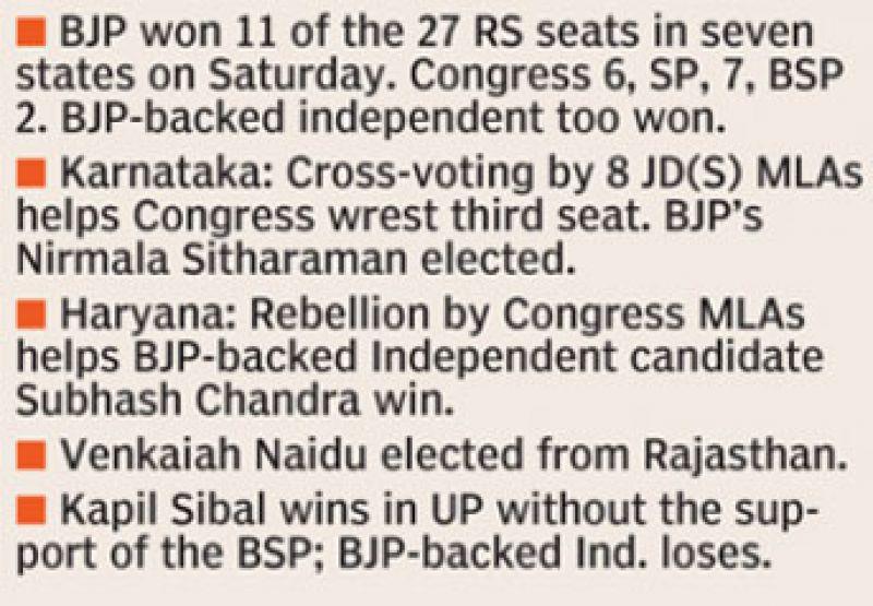 rajya sabha seats