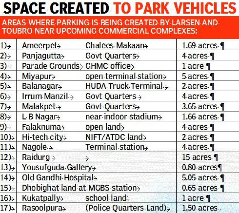 Space created to park vehicles.