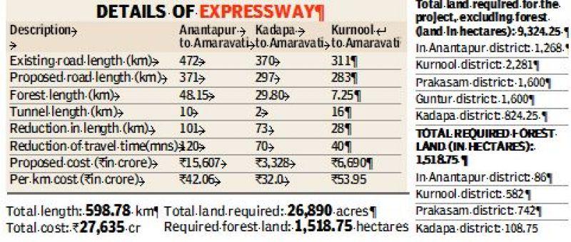 Details of Expressway