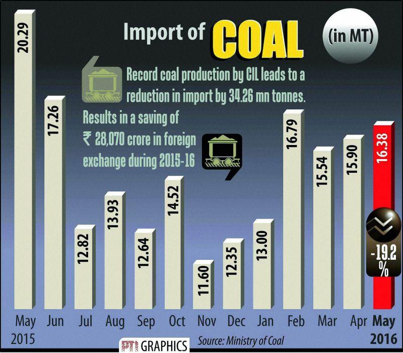 Import of Coal