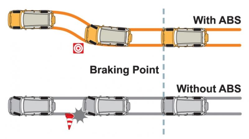 How does ABS braking work in cars, bikes