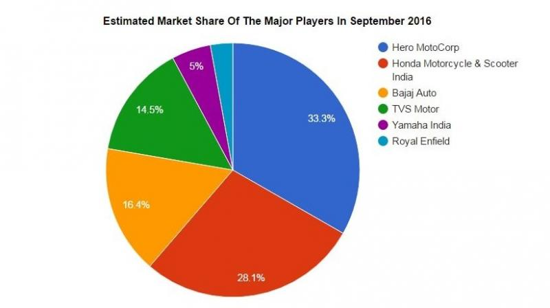 September 2016 Indian Two Wheeler Market Sales Report