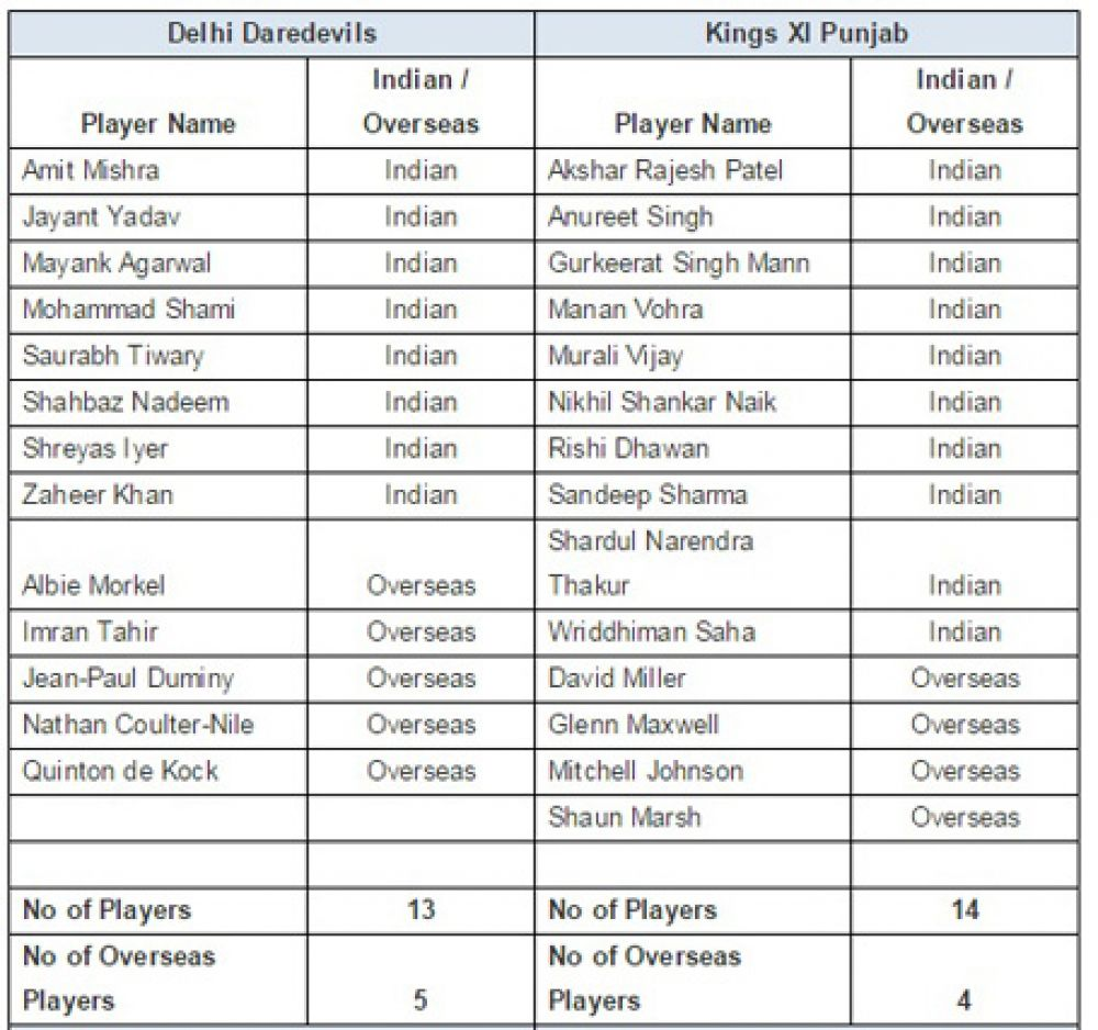 List of retained playes KXIP DD